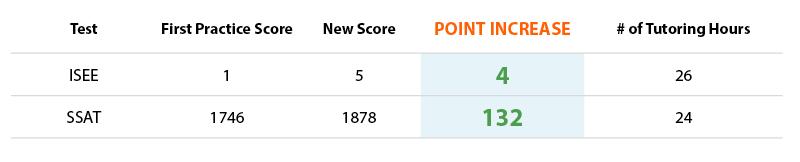 Sample IvyWise Elementary Tutoring Results