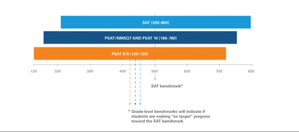 SAT vertical scale score