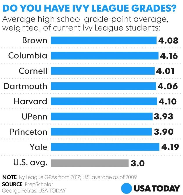 Here S What It Really Takes To Get Into The Ivy League These Days