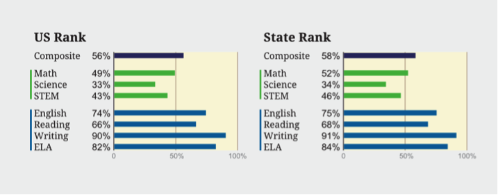 ACT Score Reoort - National Averages