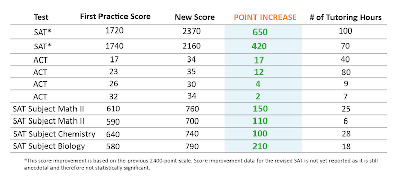 IvyWise-scores-chart1.png