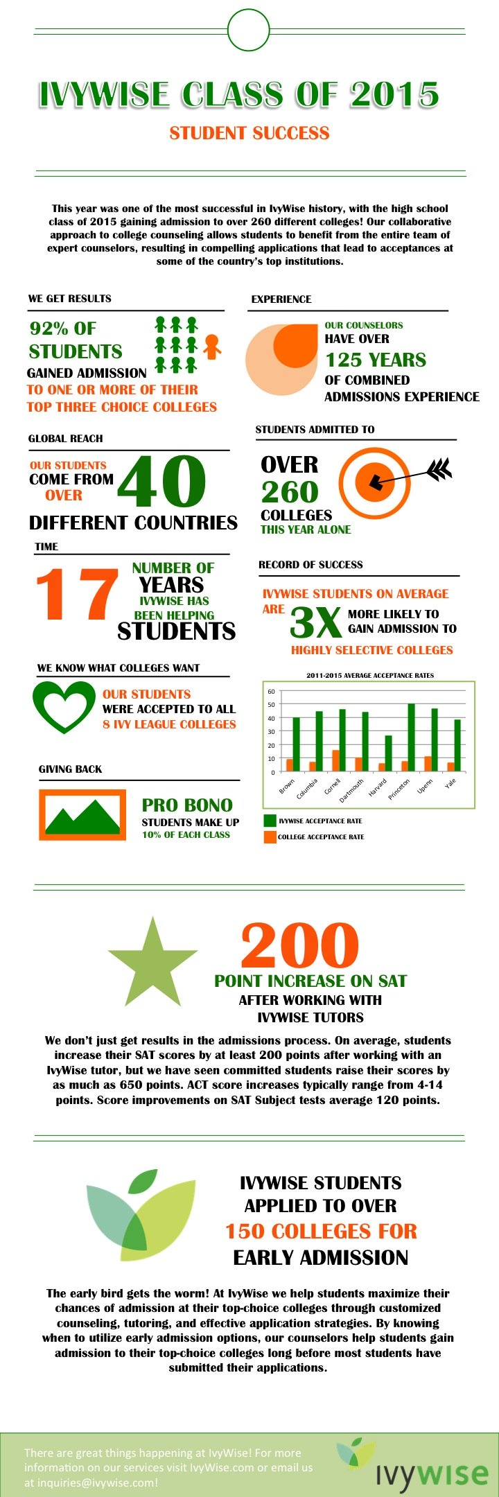 IvyWise_Class_of_2015_Infographic