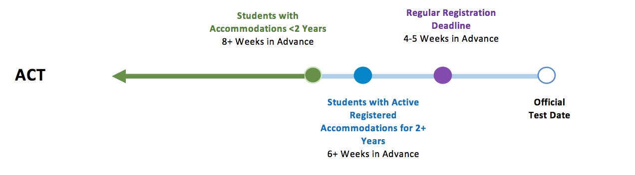 act accommodation timeline