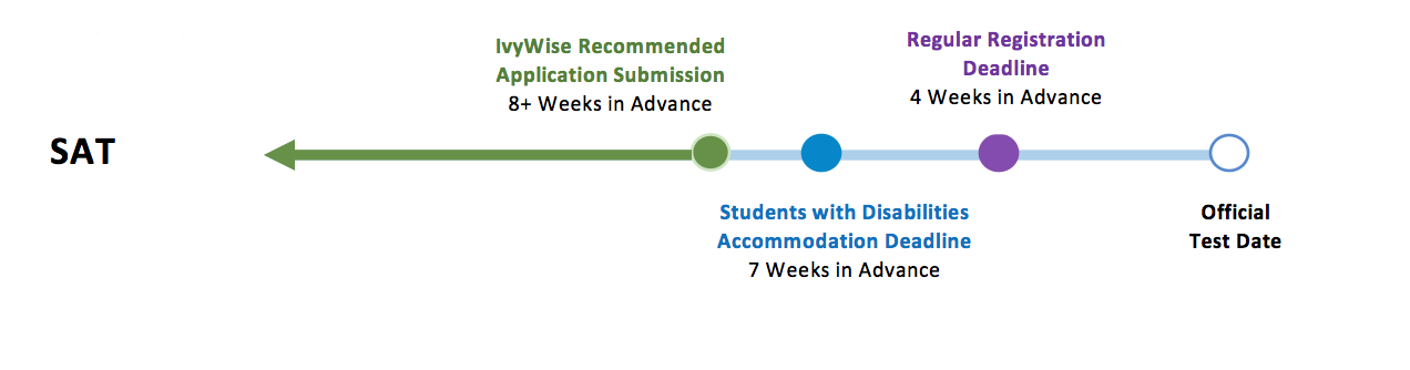 sat accommodation timeline